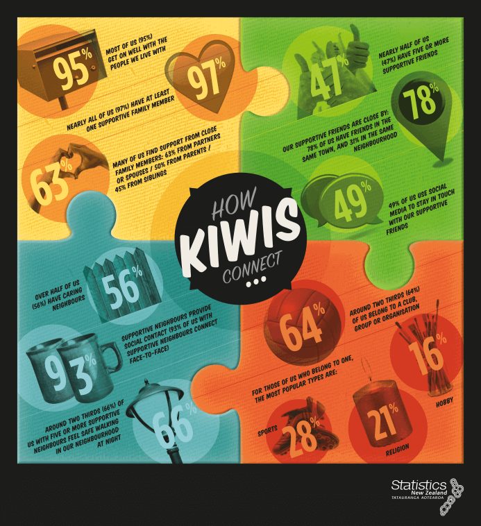 How Kiwis Connect by Statistics NZ