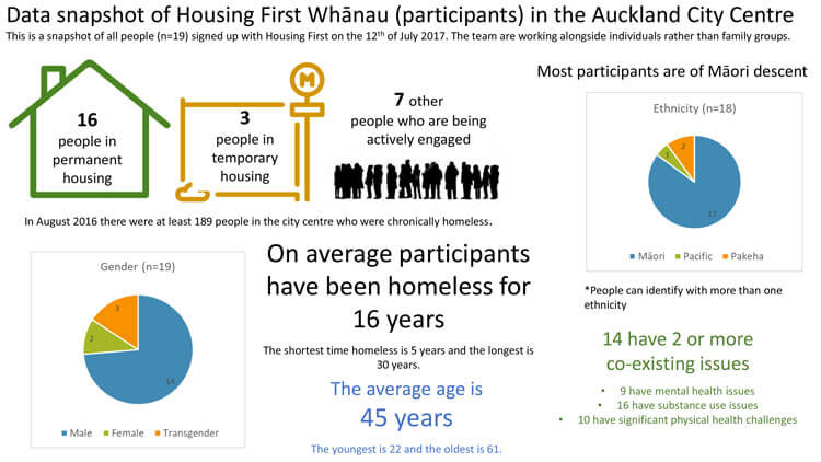 Data snapshot of Housing First Whanau in the Auckland City Centre