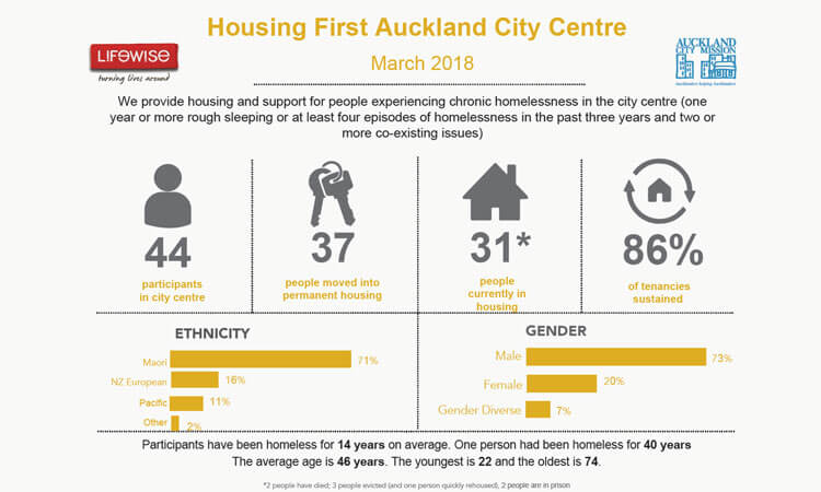 lifewise, housing first, auckland city mission,