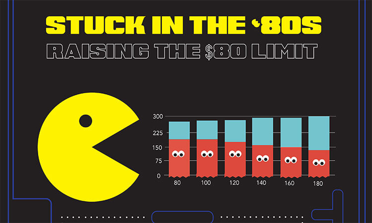 Stuck in the '80s: Raising the $80 limit