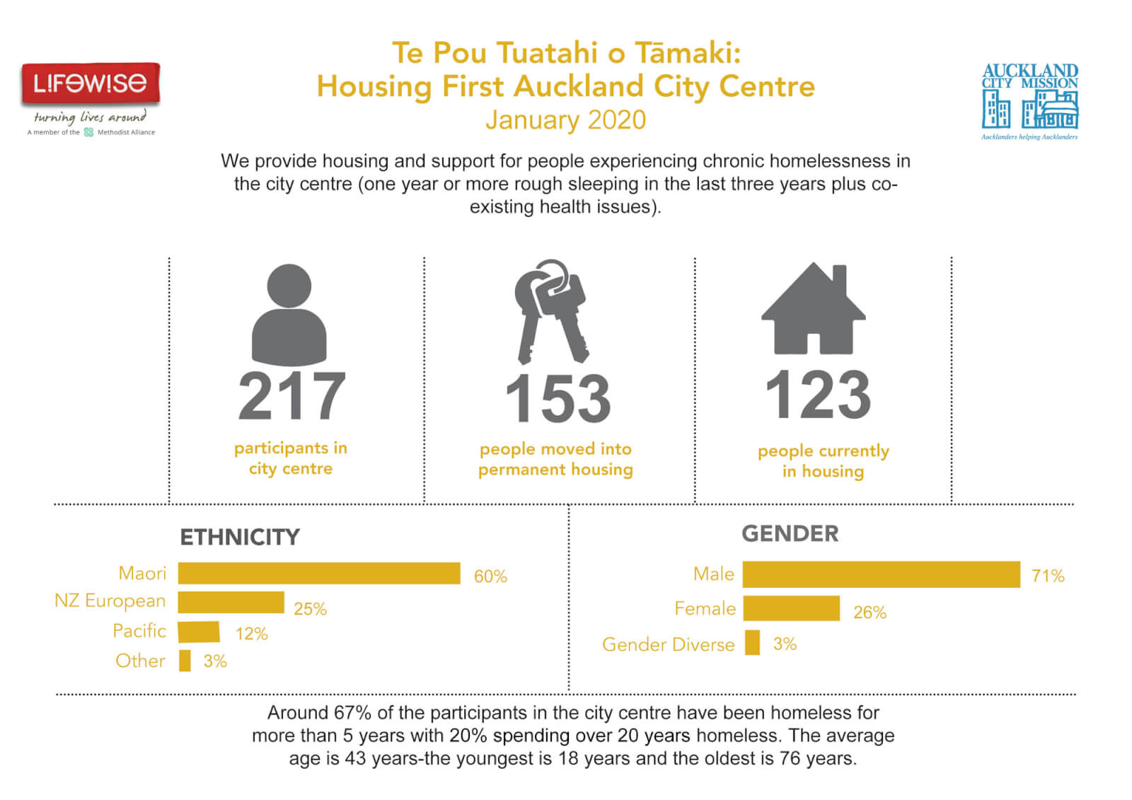Te Pou Tuatahi o Tāmaki: Housing First Auckland City Centre January 2020: We provide housing and support for people experiencing chronic homelessness in the city centre (one year or more rough sleeping or at least four episodes of homelessness in the past three years plus co-existing health issues).